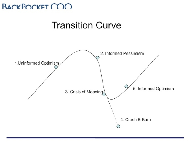 transition-curve-slide